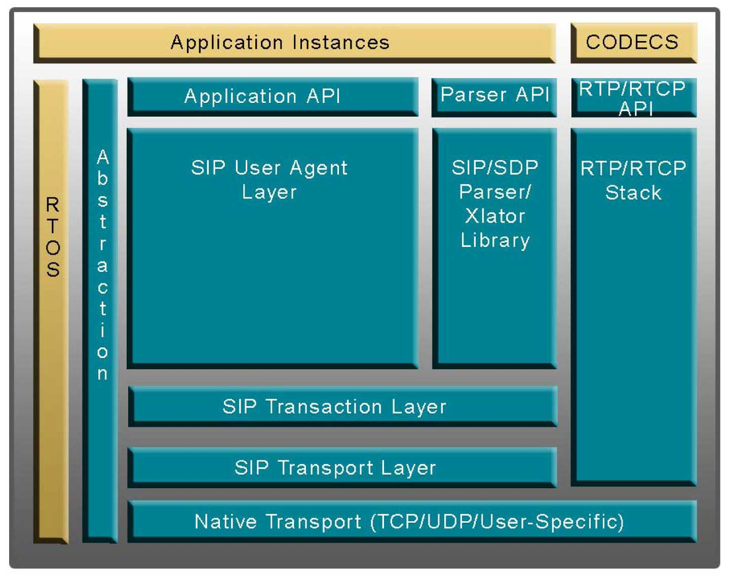 compactsip block diagram