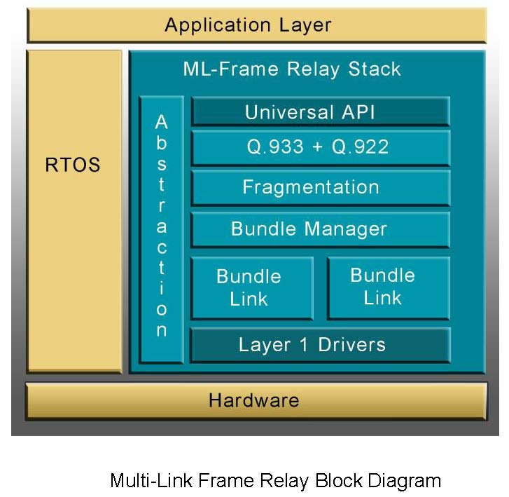 TeleSoft International : Multi-Link Frame Relay Source Code Stack ...