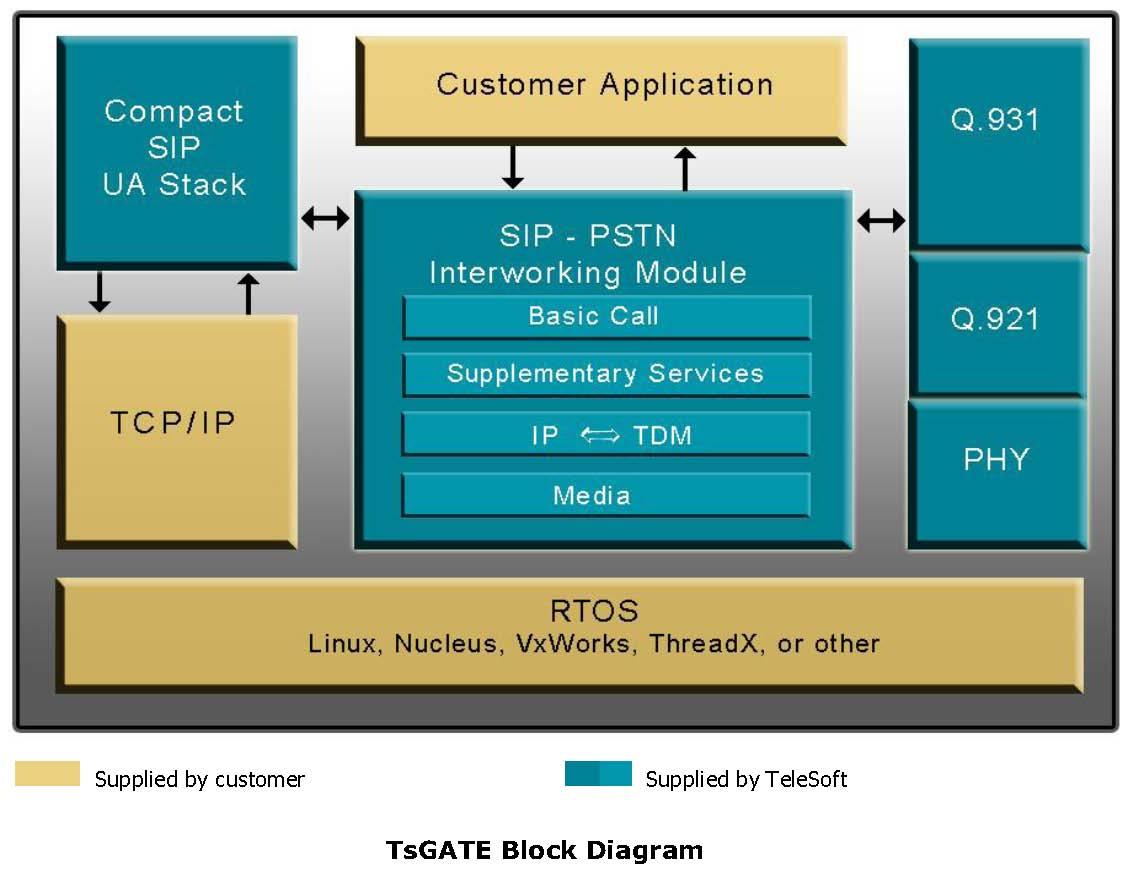 VoIP Gateway, VoIP Protocols, TsGATE SIP-PSTN Gateway Data Sheet