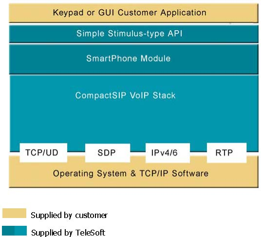 Keypad or GUI Application